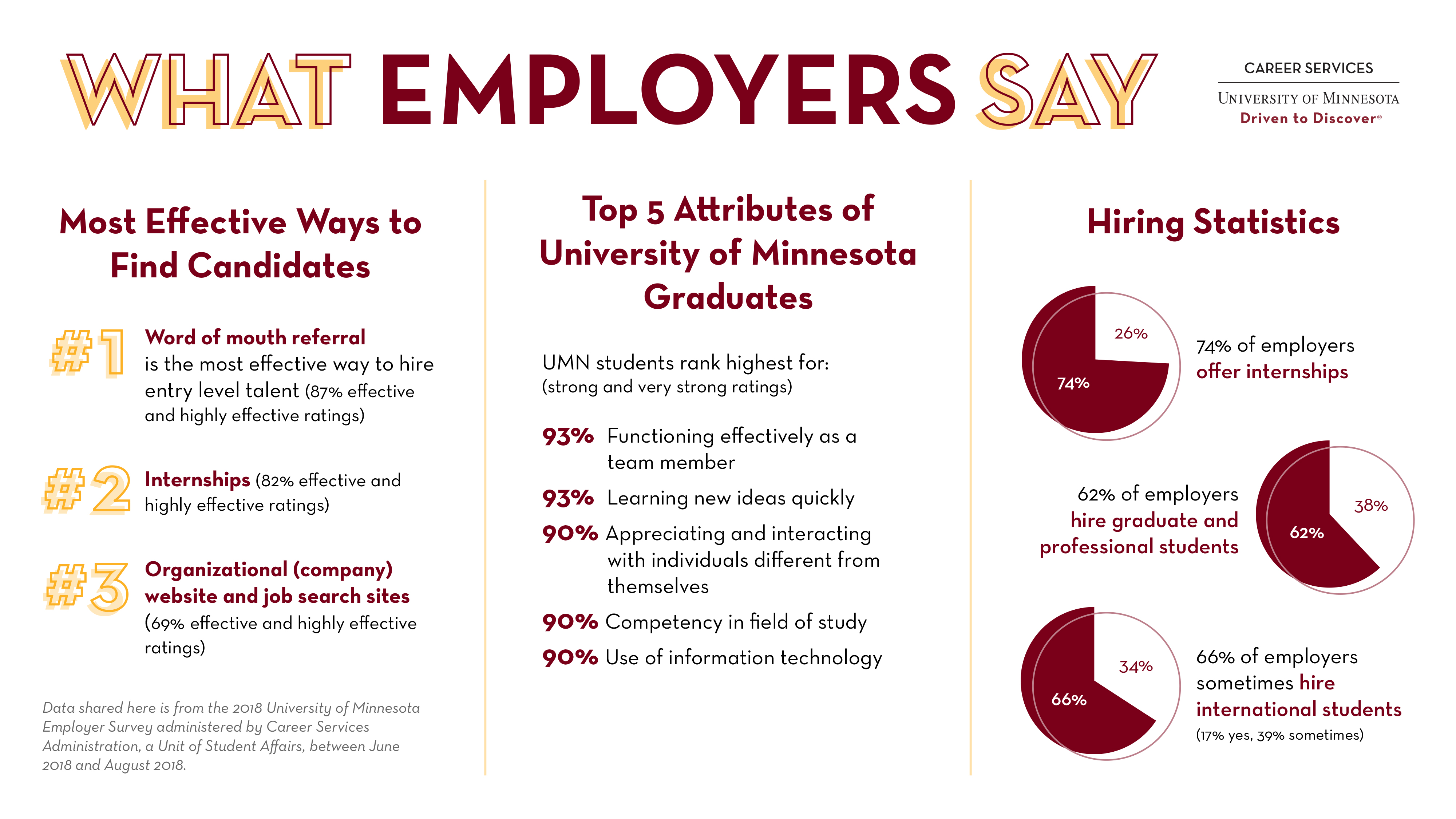 Data compiled from the 2018 University of Minnesota Employer Survey administered by Career Services Administration, a Unit of Student Affairs, between June 2018 and August 2018.
